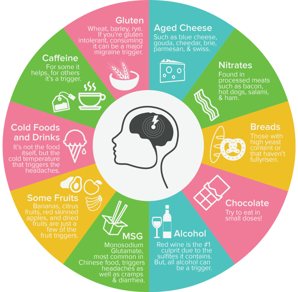 What Foods Are Good For Migraine Headaches